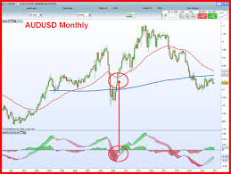 Free Macd Charts 4 See Audusd Monthly Chart With Macd Cross Signal On It
