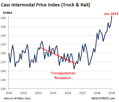 Transportation Index Chart What Trucking And Freight Just Said About The Goods Based