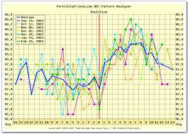 Fertility Friend Bbt Charts Roid Monkey The Infertile Chemist