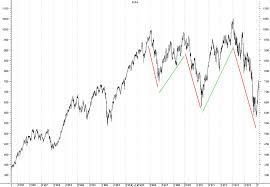 Stock Market Deflation The Market Oracle