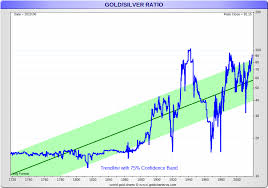 Gold Price History Historical Gold Prices Sd Bullion