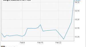Why Did Weight Watchers Stock Gain 15 In February Nasdaq