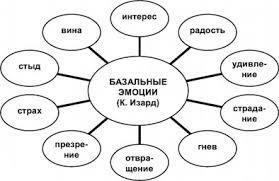 Базальные эмоции это что такое Базальные эмоции определение  Базальные эмоции К Изард