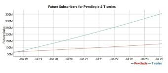 Logan Paul Subscriber Count Chart T Series Youtube Channel Projected To Surpass Pewdiepie For