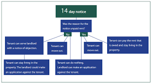 Notice To Tenant To Make Repairs Eviction Notice Notice Of Termination Of Tenancy For Substantial