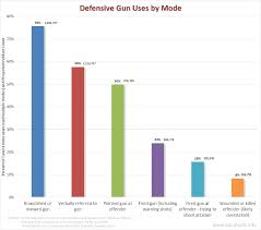 Criminal Law Defenses Chart Gun Facts Guns And Their Use In Crime Prevention