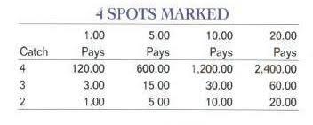 Keno Payout Chart Ma Probabilities In Keno