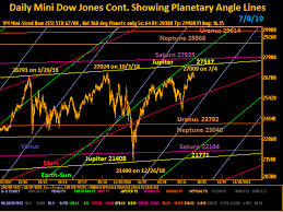 Dow Mini Futures Chart Country Futures Inc