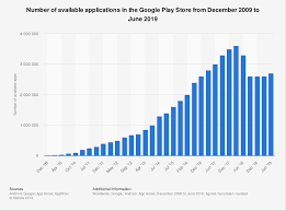 Google Play Store Number Of Apps 2019 Statista