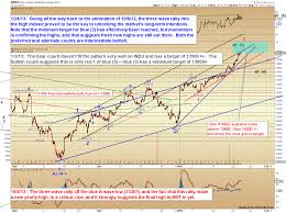 Pretzel Logic Charts Spx And Indu Are The Bulls Bored Yet Pretzel Logic The