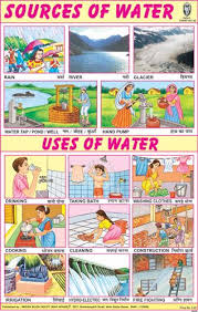 Sources Of Water Uses Of Water Charts For Kids Teaching