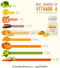 Vitamin A In Food Chart