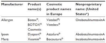 Full Text Botulinum Toxin Type A Products Are Not