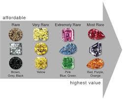 Diamond Color Rarity Colored Diamonds Gems Minerals