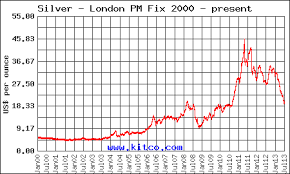 Silver Price Chart 10 Years Silver And Gold Prices For Bullion Purchase And Some