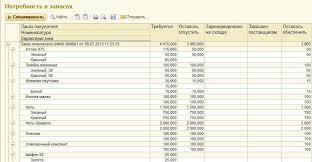 Управление швейным производством С Швейки Астэр консалтинг Отчет Анализ потребности отображает потребность в материалах по каждому Заказу на швейное производство