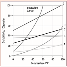 Reading A Solubility Chart Solubility Curves Solutions Examples Activities