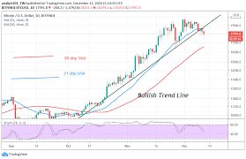You might be looking at the price of bitcoin and asking yourself why the price of bitcoin is going up and down so much?well, in this video i'm going to try. Bitcoin Price Prediction Btc Usd Is In A Downward Correction Fluctuates Between 17 600 And 18 600