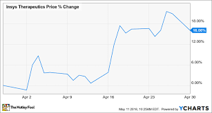 Why Marijuana Stock Insys Therapeutics Inc Gained 16 1 In
