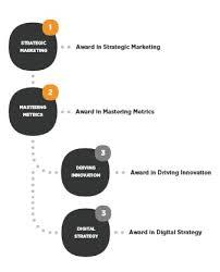 professional marketing diploma at tmla derby cim professional marketing diploma