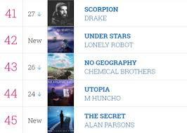 Midweek Album Chart