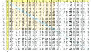 Multiplication Chart 1 12 Pdf Time Table 1 To 12 Akasharyans Com