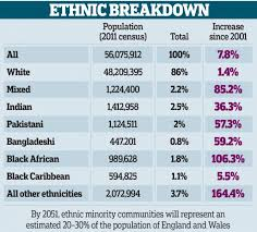 Ethnic Groups In The Uk Ethnic Minorities Will Make Up One Third Of The Population