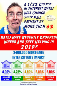 Va Mortgage Rate History Chart Pin On Expert Real Estate Advice