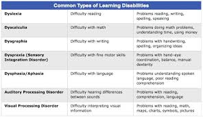 Types Of Learning Disabilities Learning Disabilities