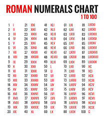 Roman Numerals Chart 1 To 100 Image Know The Romans