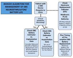 Uf Health Chart Dbs Battery Estimator Movement Disorders