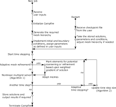 This Flow Chart Illustrates How Campfire Operates And How