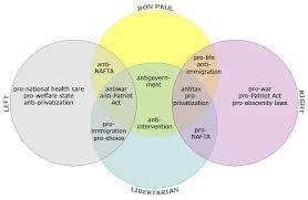 Puritans And Quakers Venn Diagram An Interesting Venn Diagram Any Thoughts Libertarian