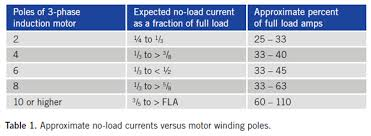Standard Motor Kw Ratings Chart Whats Causing Your High Motor Current