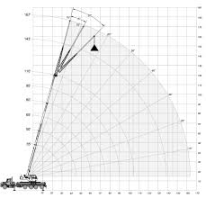 265 Ton Liebherr Crane Load Chart Crane Load Charts Brochures And Specifications