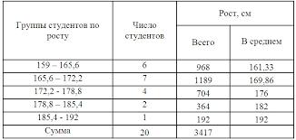 Дисперсия формула дисперсии виды дисперсии простая дисперсия  интервальная группировка