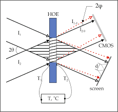diagram of the experiment on creation of low frequency interference pattern i1 and i2