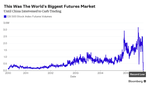 China Just Killed The Worlds Biggest Stock Index Futures