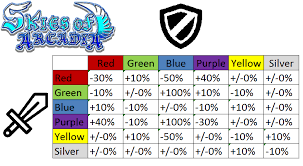 Pokemon Silver Weakness Chart Definitive Weapon Effectiveness Chart Skiesofarcadia