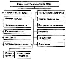 Формы и системы оплаты труда Всё по специальности Менеджмент На каждом конкретном предприятии