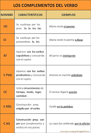 477 Best Espanol Images On Pinterest Spanish Lessons School And