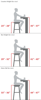 Table Height Stools Kitchen Bar Stool Buying Guideor The Builders Guide When Building