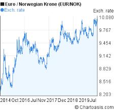 Eur Nok 5 Years Chart Euro Norwegian Krone Rates