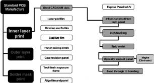 Ink Jet Based Pcb Fabrication Flow Chart Showing Eliminated