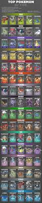 Pokemon Go Attack Chart Pokemon Go Fan Creates Chart Of 5 Strongest Pokemon Of Every