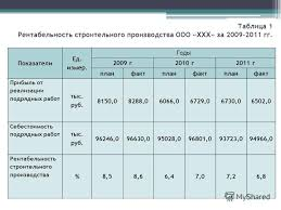 Презентация на тему Дипломная работа на тему АНАЛИЗ  2 Таблица 1 Рентабельность