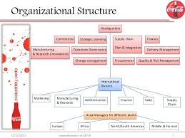organizational analysis the coca cola company
