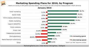Marketing Charts 2017 Marketing Charts Spend Octave Digital