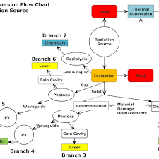 Energy Conversion Flow Chart For Radiation Sources Branch 1