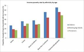 Ethnic Groups In The Uk Poverty And The Ethnic Penalty Centre For Crime And